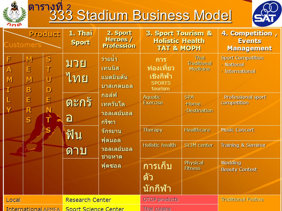 333 Stadium Business Model