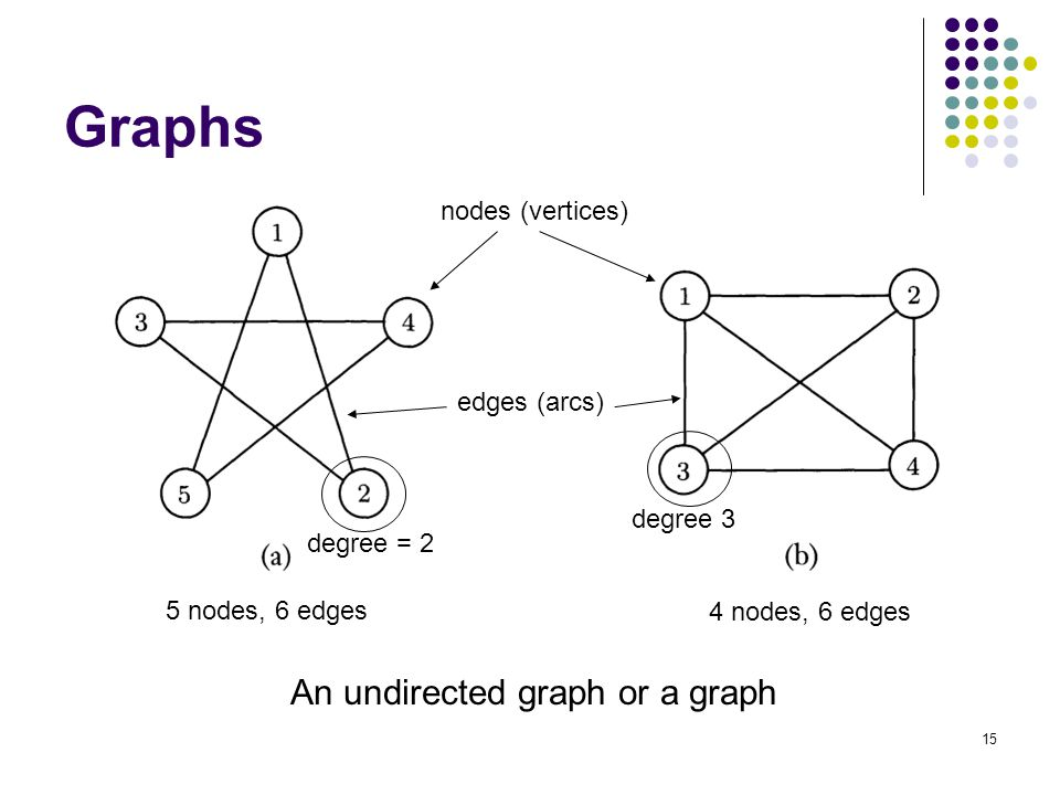 Graphs An undirected graph or a graph nodes (vertices) edges (arcs)