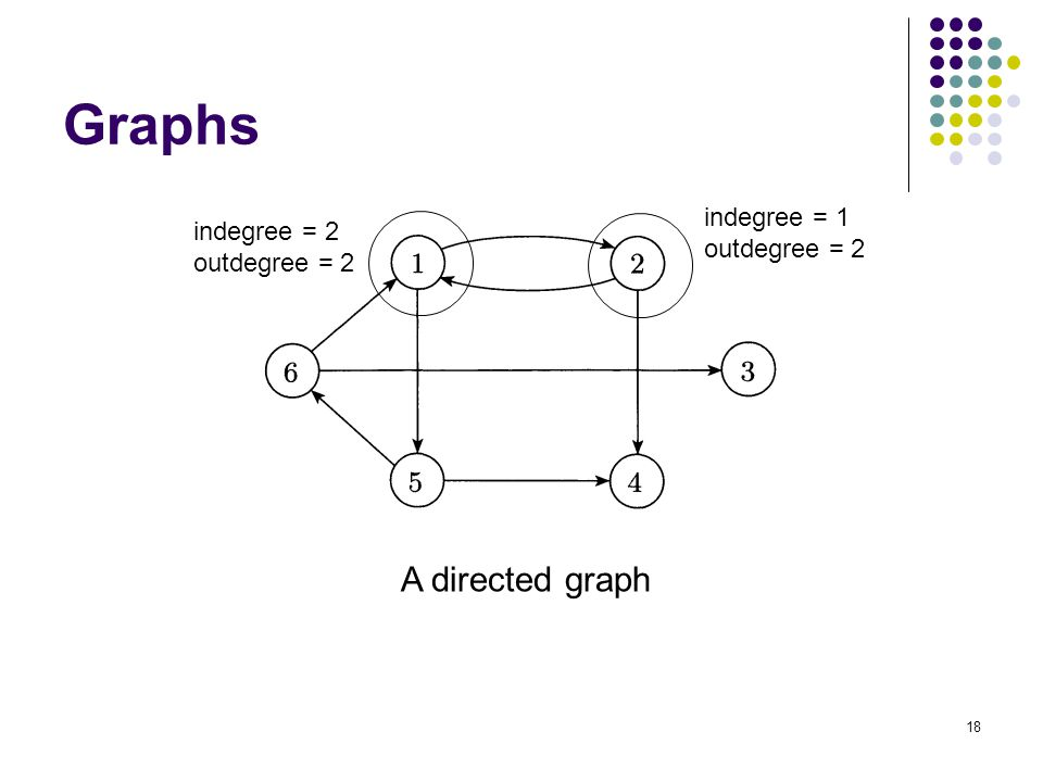 Graphs A directed graph indegree = 1 indegree = 2 outdegree = 2