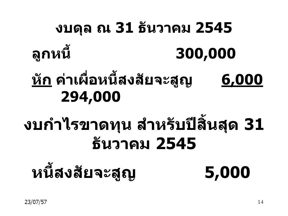 งบกำไรขาดทุน สำหรับปีสิ้นสุด 31 ธันวาคม 2545