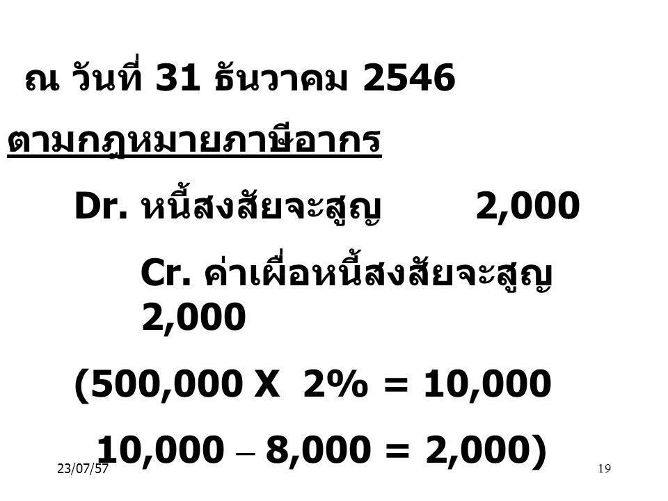 Cr. ค่าเผื่อหนี้สงสัยจะสูญ 2,000 (500,000 X 2% = 10,000