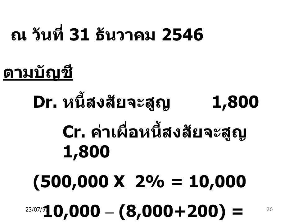 Cr. ค่าเผื่อหนี้สงสัยจะสูญ 1,800 (500,000 X 2% = 10,000