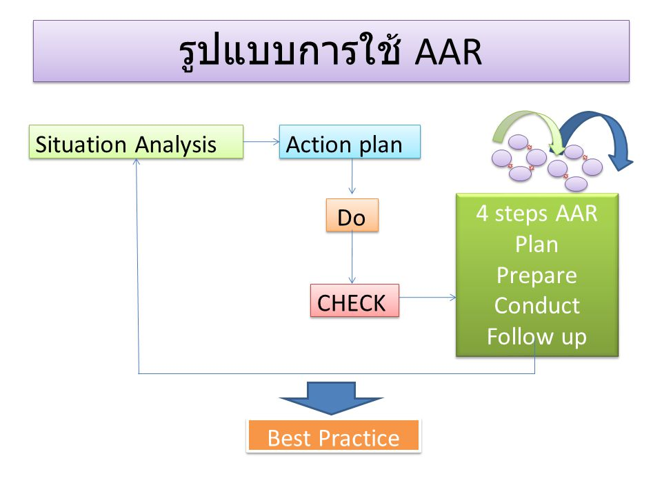 รูปแบบการใช้ AAR Situation Analysis Action plan Do 4 steps AAR Plan