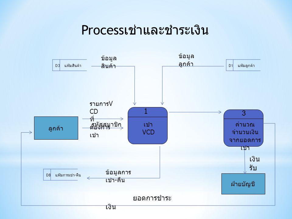 Processเช่าและชำระเงิน