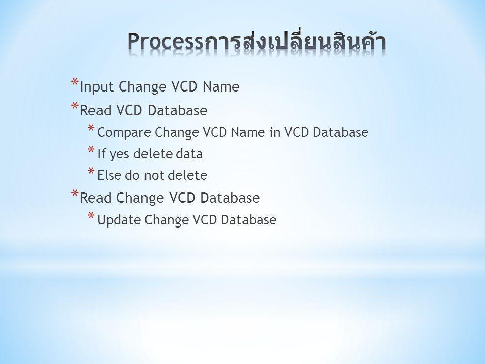 Processการส่งเปลี่ยนสินค้า