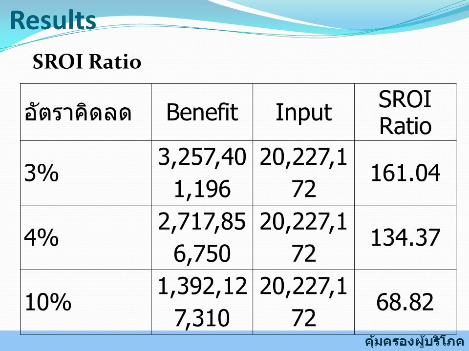 Results อัตราคิดลด Benefit Input SROI Ratio 3% 3,257,401,196