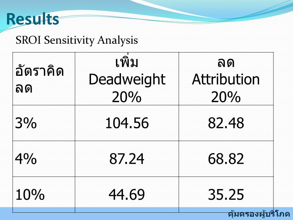 Results อัตราคิดลด เพิ่ม Deadweight 20% ลด Attribution 20% 3% 104.56