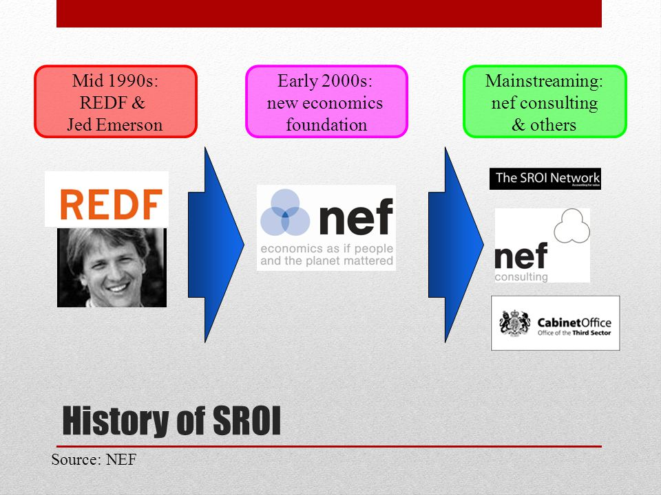 History of SROI Mid 1990s: REDF & Jed Emerson Early 2000s: