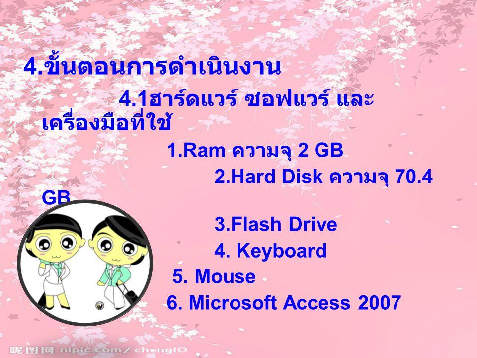 4.ขั้นตอนการดำเนินงาน 4.1ฮาร์ดแวร์ ซอฟแวร์ และเครื่องมือที่ใช้