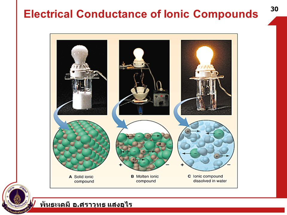 Electrical Conductance of Ionic Compounds