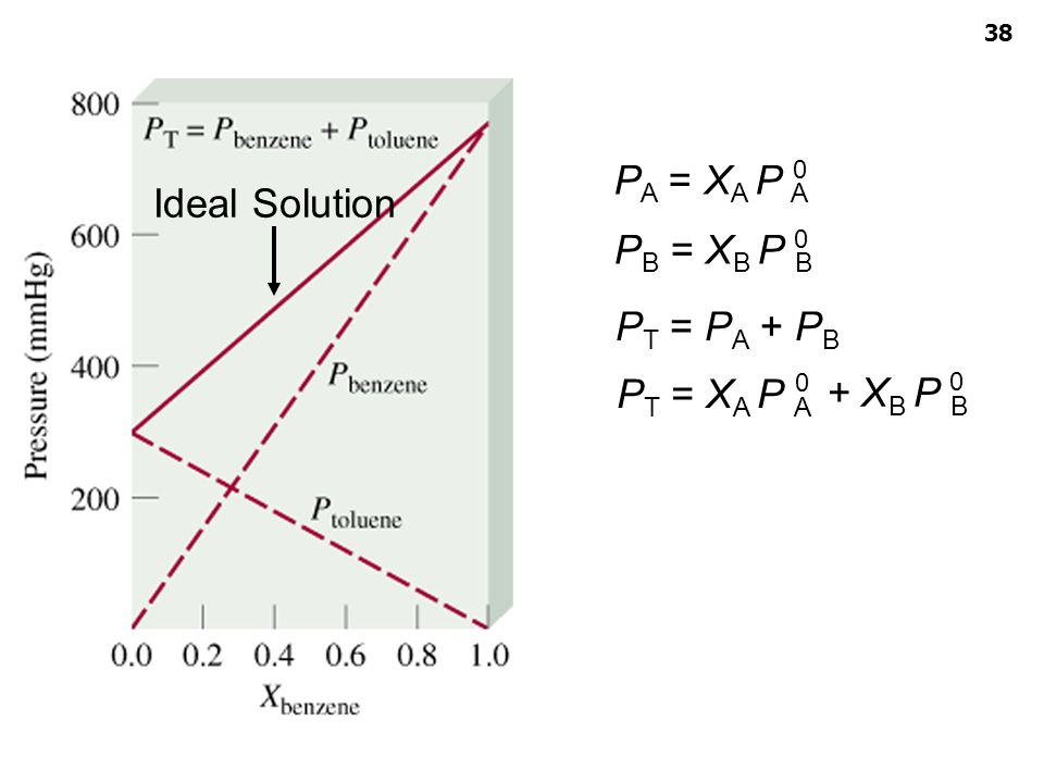 PA = XA P A Ideal Solution PB = XB P B PT = PA + PB PT = XA P A