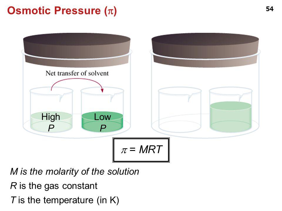 Osmotic Pressure (p) p = MRT High P Low P