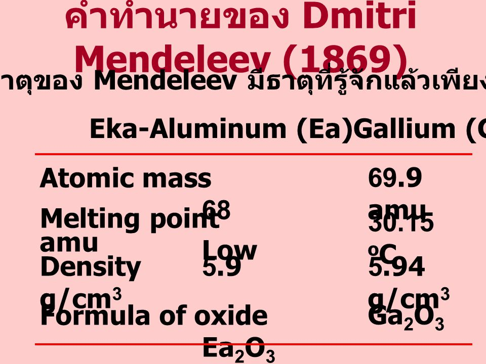 คำทำนายของ Dmitri Mendeleev (1869)