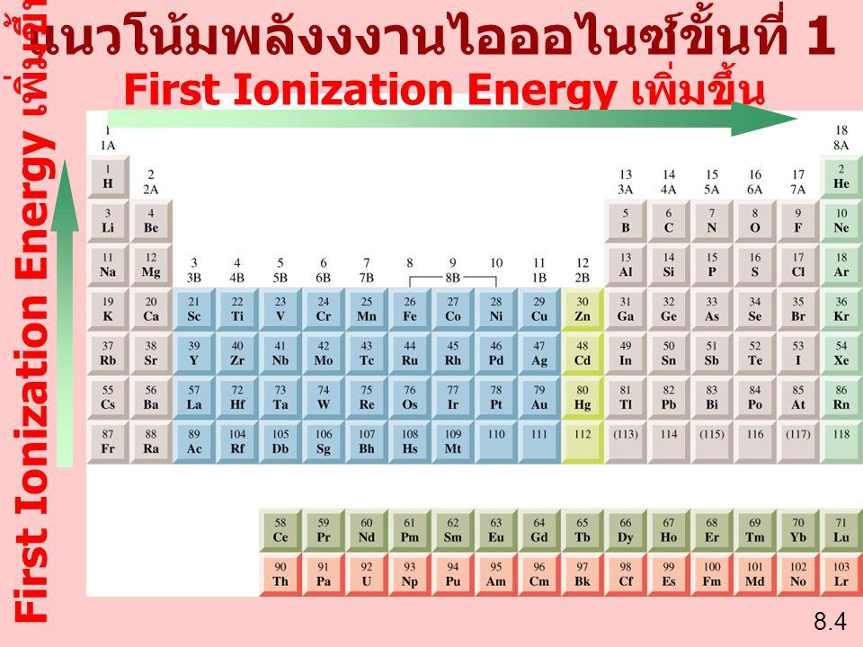 แนวโน้มพลังงงานไอออไนซ์ขั้นที่ 1