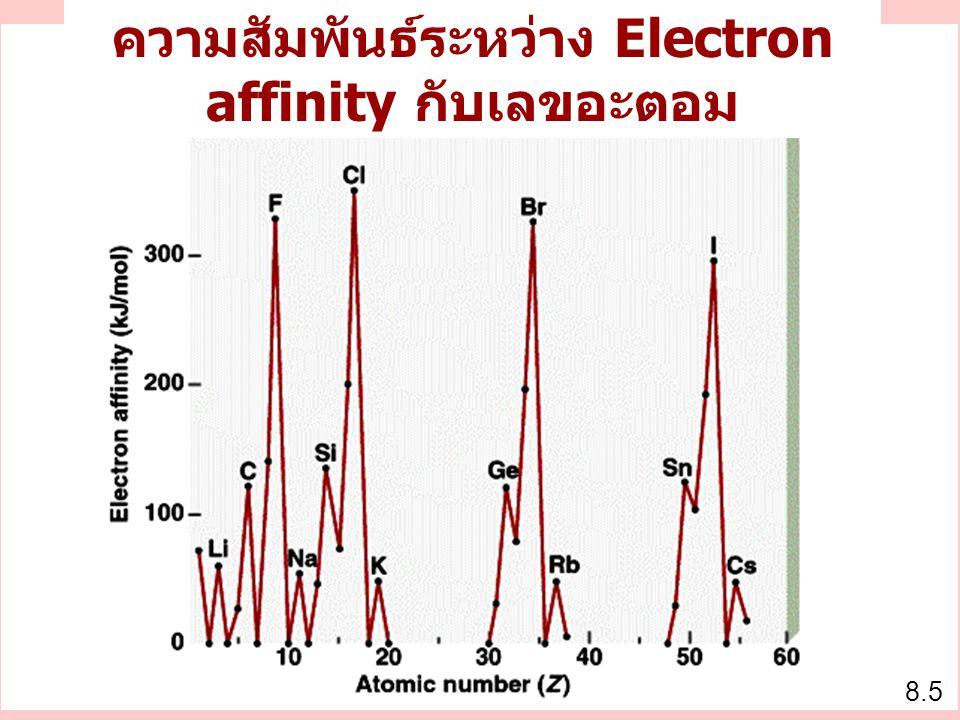 ความสัมพันธ์ระหว่าง Electron affinity กับเลขอะตอม