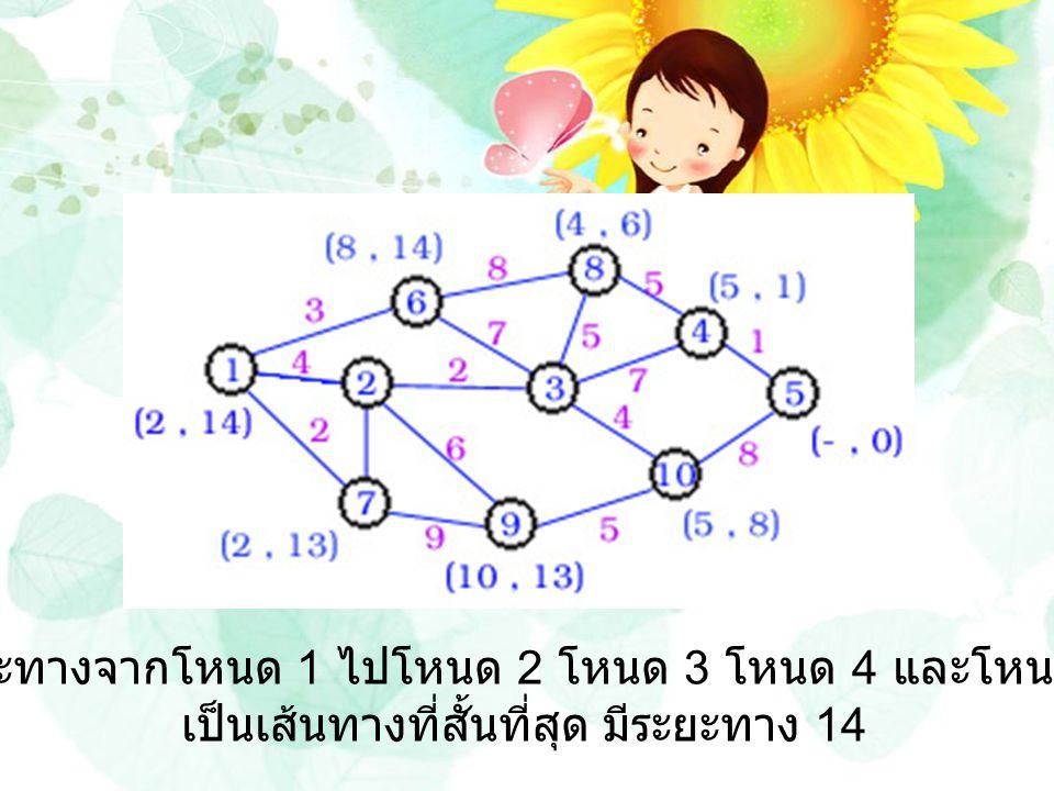ระยะทางจากโหนด 1 ไปโหนด 2 โหนด 3 โหนด 4 และโหนด 5