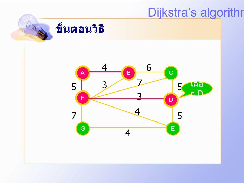 Dijkstra's algorithm ขั้นตอนวิธี 4 6 7 3 5 5 3 4 7 5 4 เลือก D A B B C