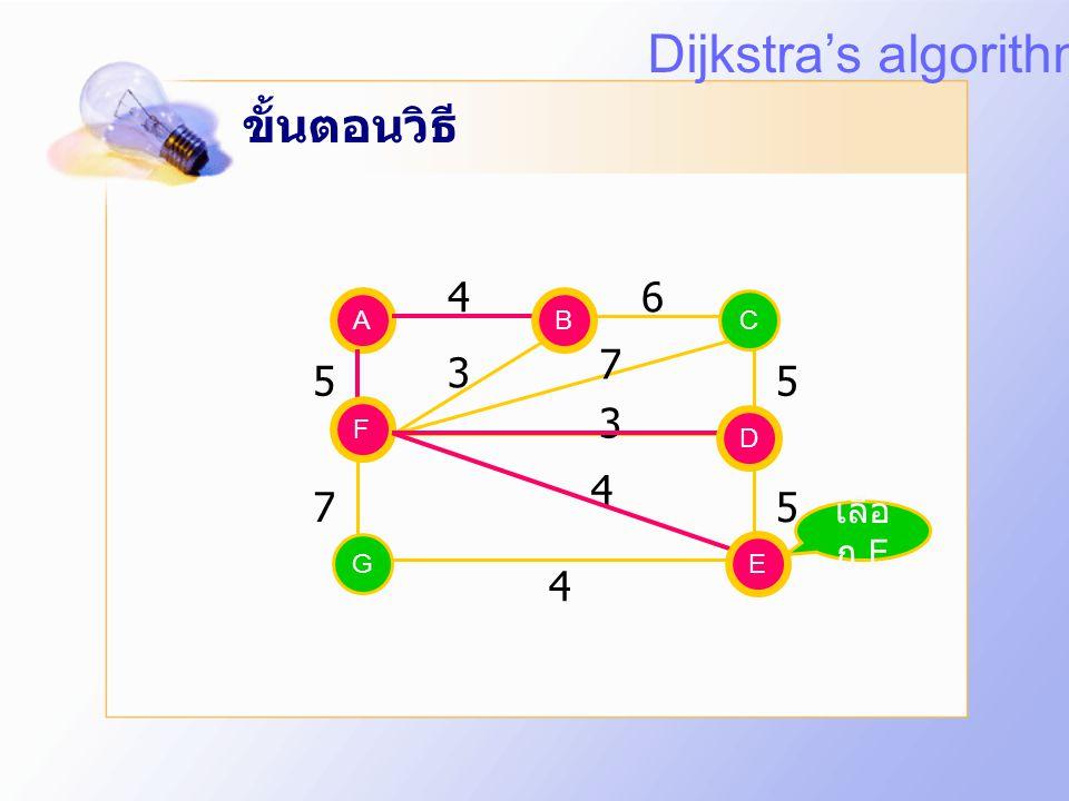 Dijkstra's algorithm ขั้นตอนวิธี 4 6 7 3 5 5 3 4 7 5 4 เลือก E A B B C