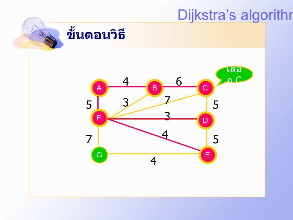 Dijkstra's algorithm ขั้นตอนวิธี 4 6 7 3 5 5 3 4 7 5 4 เลือก C A B B C