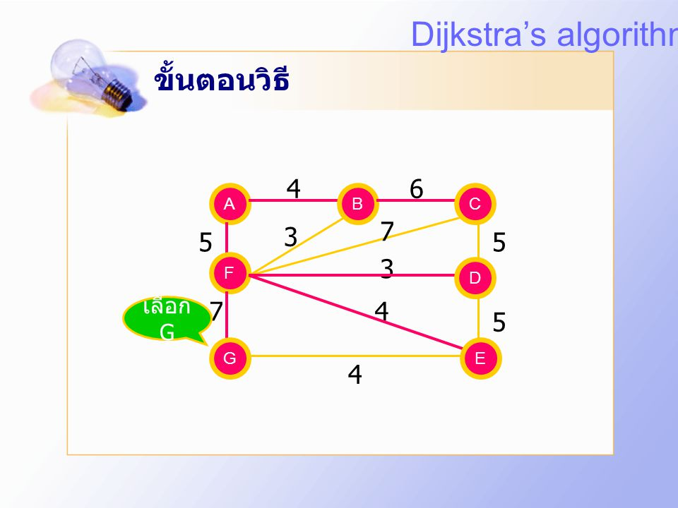 Dijkstra's algorithm ขั้นตอนวิธี 4 6 7 3 5 5 3 7 4 5 4 เลือก G A B B C
