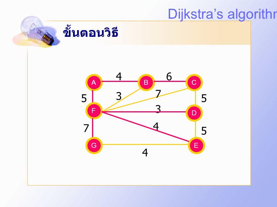 Dijkstra's algorithm ขั้นตอนวิธี 4 6 7 3 5 5 3 4 7 5 4 A B B C C F F D