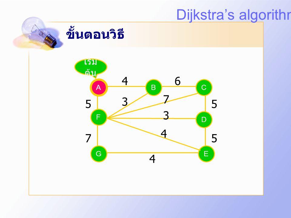 Dijkstra's algorithm ขั้นตอนวิธี 4 6 7 3 5 5 3 4 7 5 4 เริ่มต้น A A B