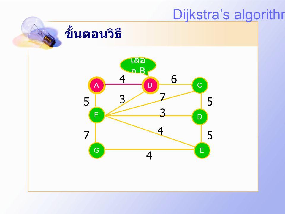 Dijkstra's algorithm ขั้นตอนวิธี 4 6 7 3 5 5 3 4 7 5 4 เลือก B A B B C