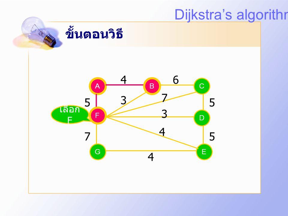 Dijkstra's algorithm ขั้นตอนวิธี 4 6 7 3 5 5 3 4 7 5 4 เลือก F A B B C