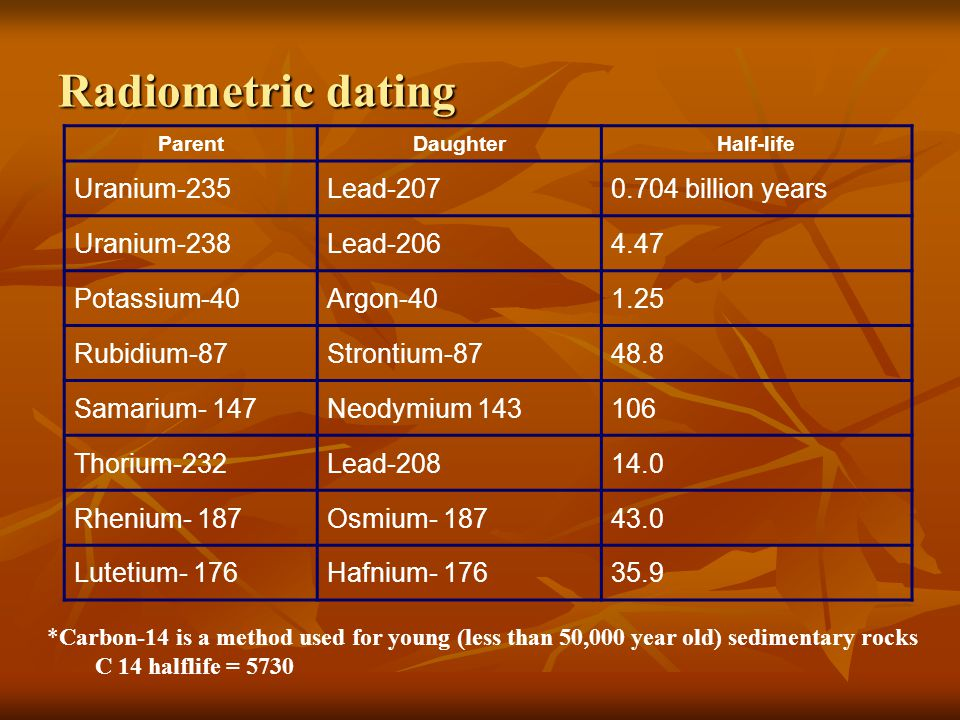 Radiometric dating Uranium-235 Lead-207 0.704 billion years