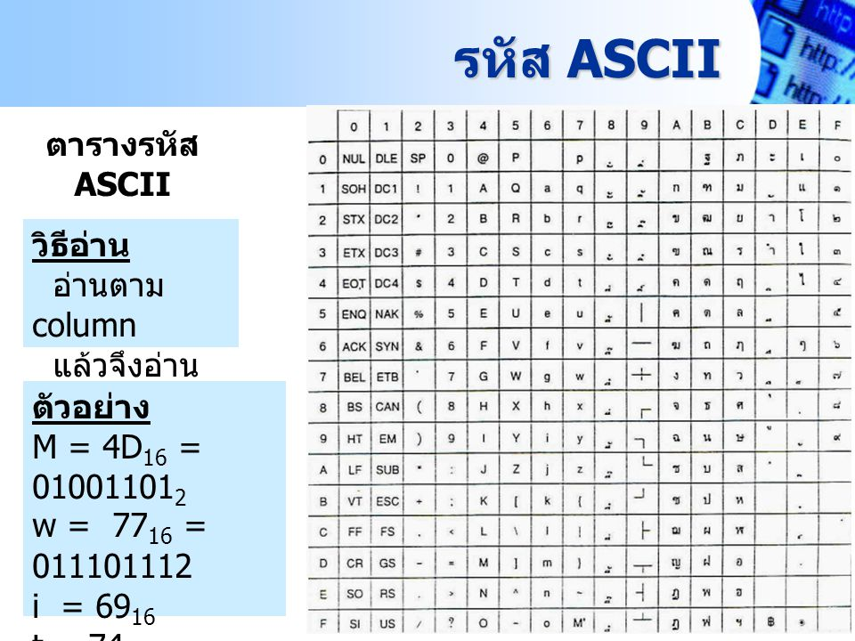 Computer technology mahidol wittayanusorn school ppt for Tab ascii code