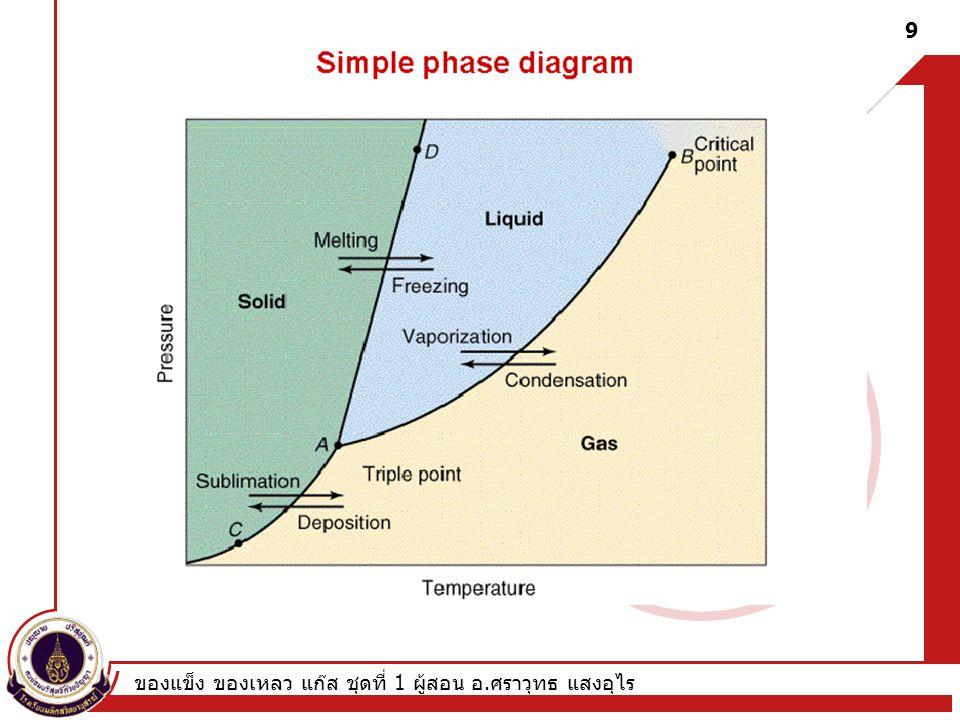 Phase diagram ของแข็ง ของเหลว แก๊ส ชุดที่ 1 ผู้สอน อ.ศราวุทธ แสงอุไร