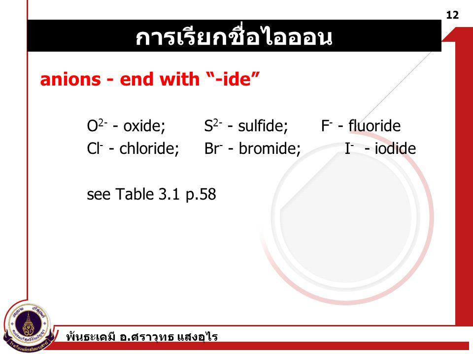 การเรียกชื่อไอออน anions - end with -ide