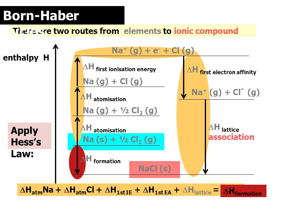Born-Haber Cycles Apply Hess's Law: There are two routes from