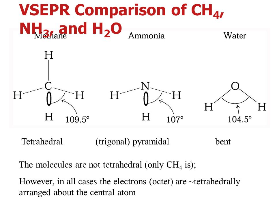 VSEPR Comparison of CH4, NH3, and H2O