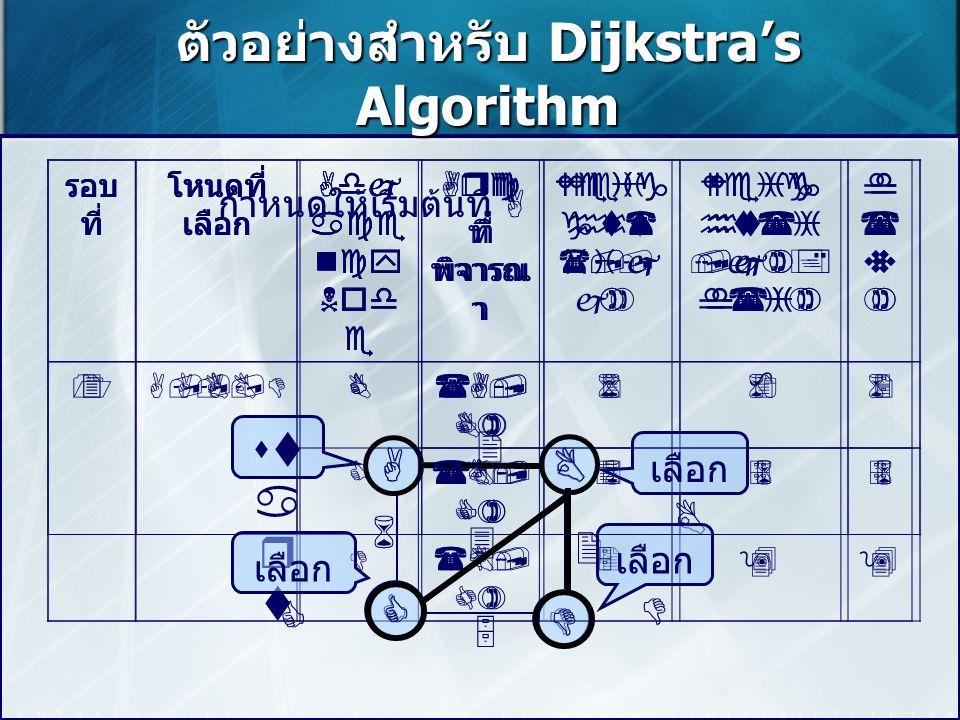 ตัวอย่างสำหรับ Dijkstra's Algorithm