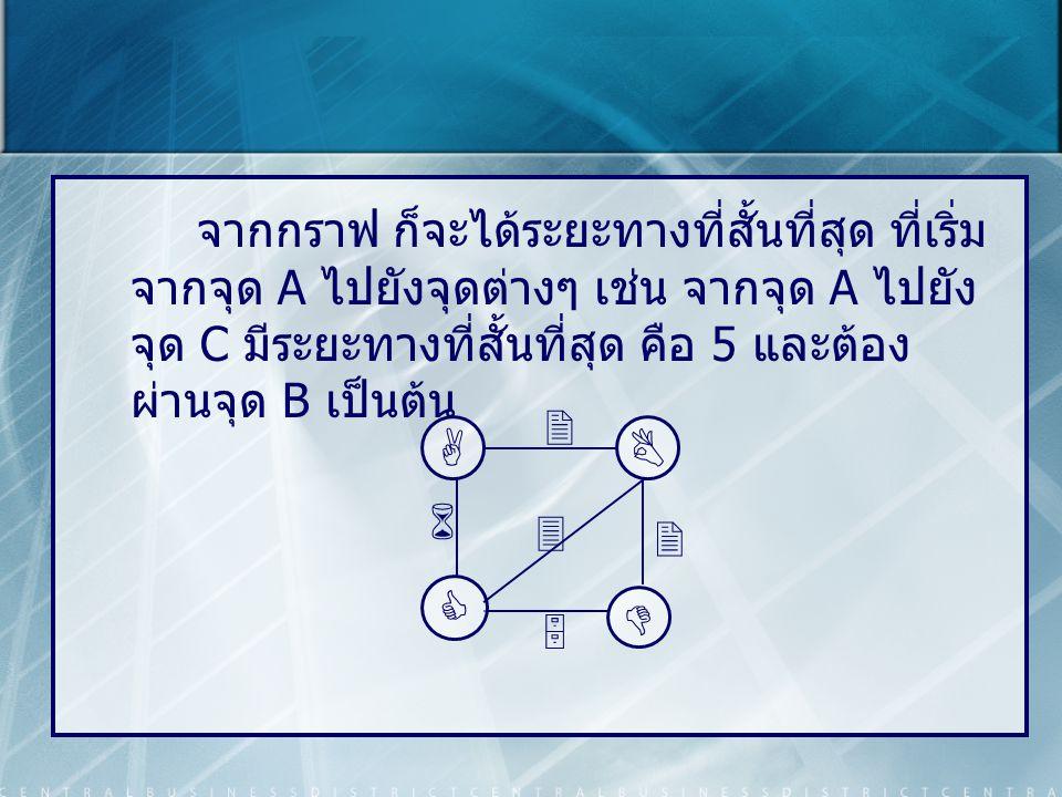 จากกราฟ ก็จะได้ระยะทางที่สั้นที่สุด ที่เริ่มจากจุด A ไปยังจุดต่างๆ เช่น จากจุด A ไปยังจุด C มีระยะทางที่สั้นที่สุด คือ 5 และต้องผ่านจุด B เป็นต้น