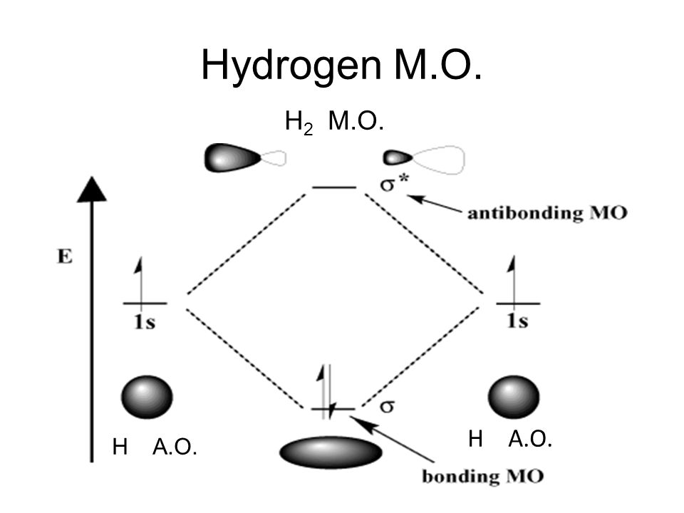 Hydrogen M.O. H2 M.O. H A.O. H A.O.