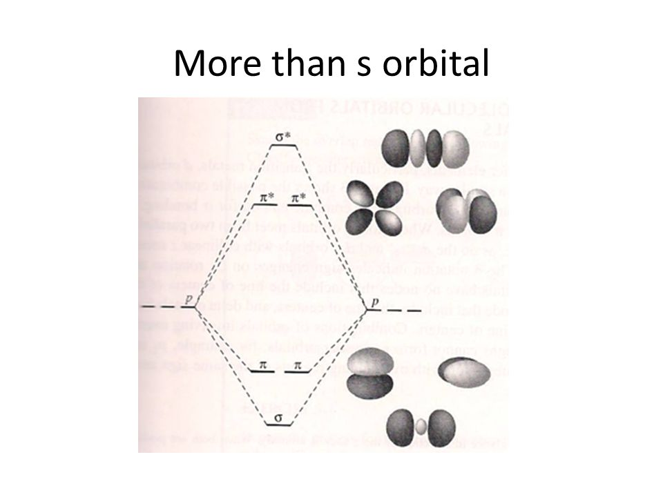 More than s orbital