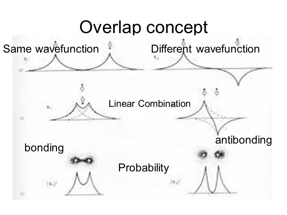 Overlap concept Same wavefunction Different wavefunction antibonding