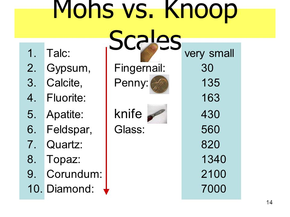 Mohs vs. Knoop Scales Talc: very small Gypsum, Fingernail: 30
