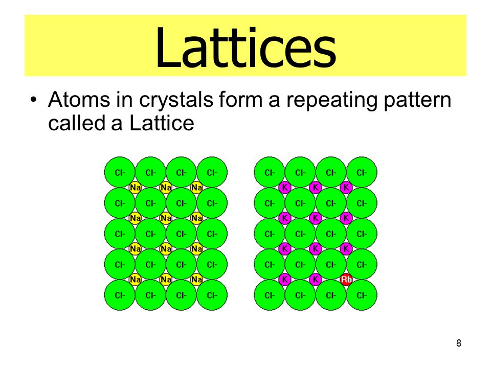 Lattices Atoms in crystals form a repeating pattern called a Lattice