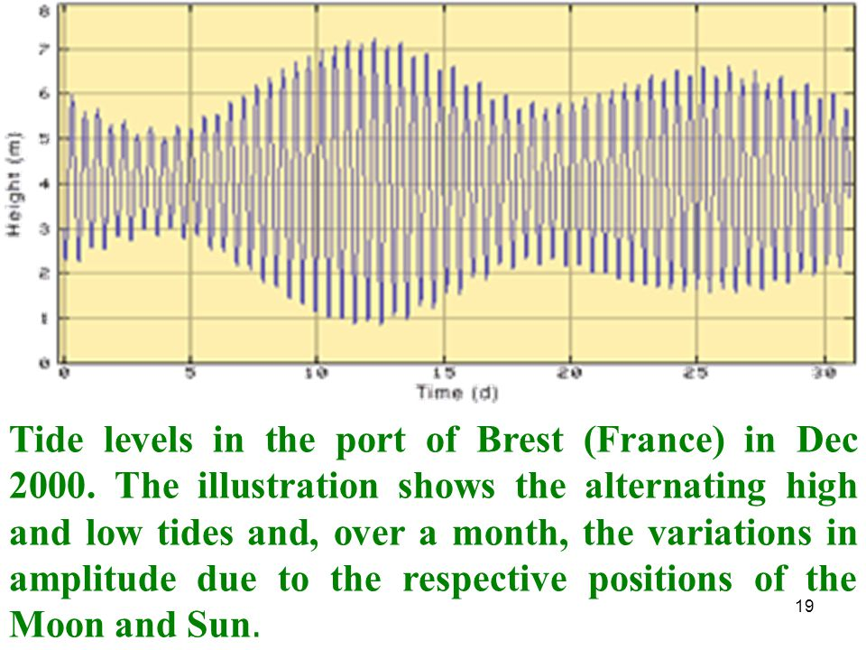 Tide levels in the port of Brest (France) in Dec 2000
