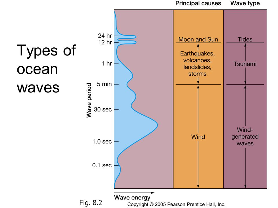 Types of ocean waves Fig. 8.2