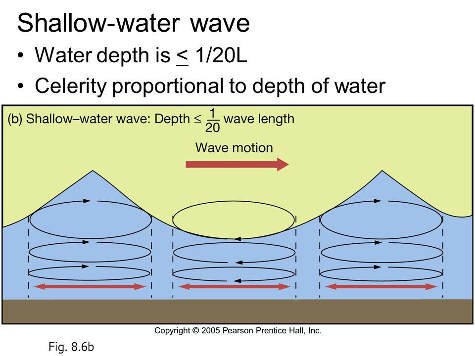 Shallow-water wave Water depth is < 1/20L