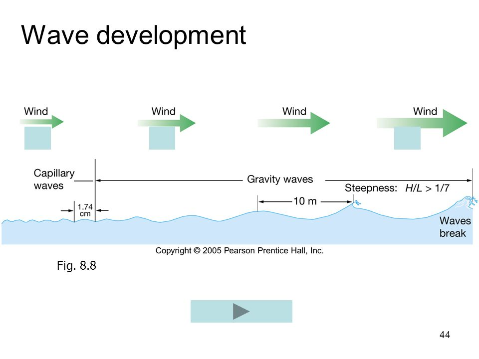Wave development Fig. 8.8