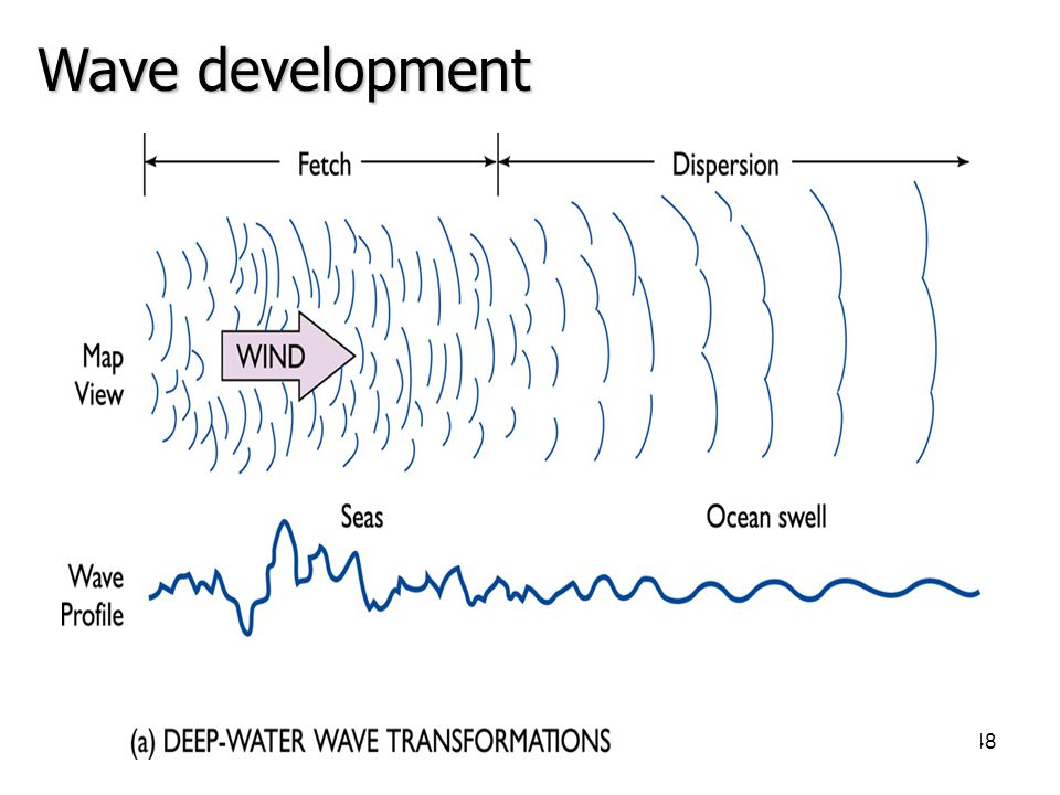 Wave development