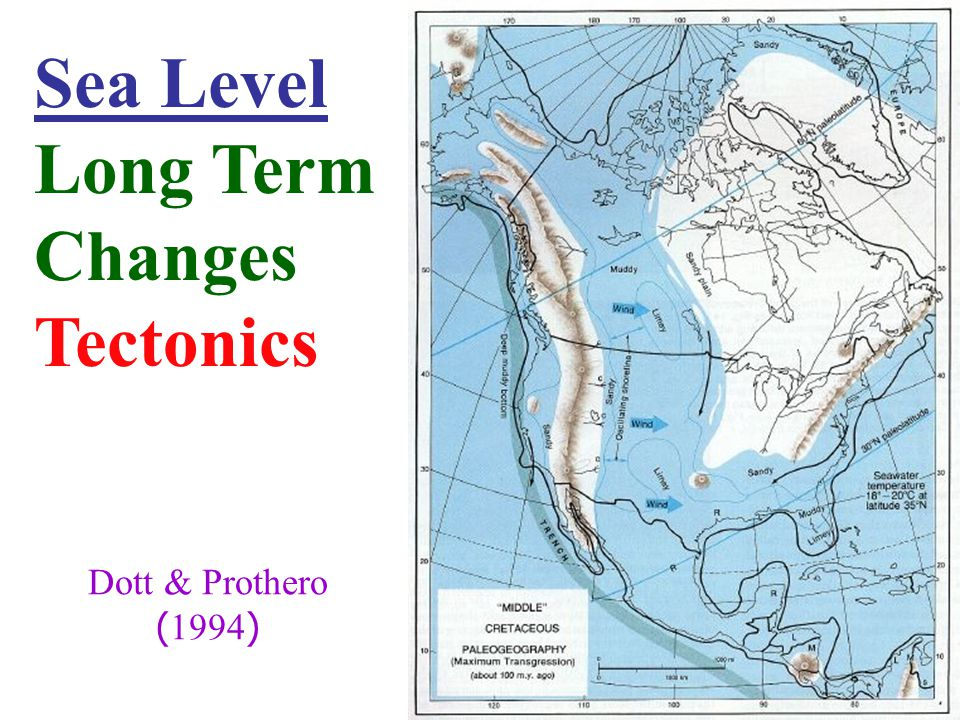 Sea Level Long Term Changes Tectonics