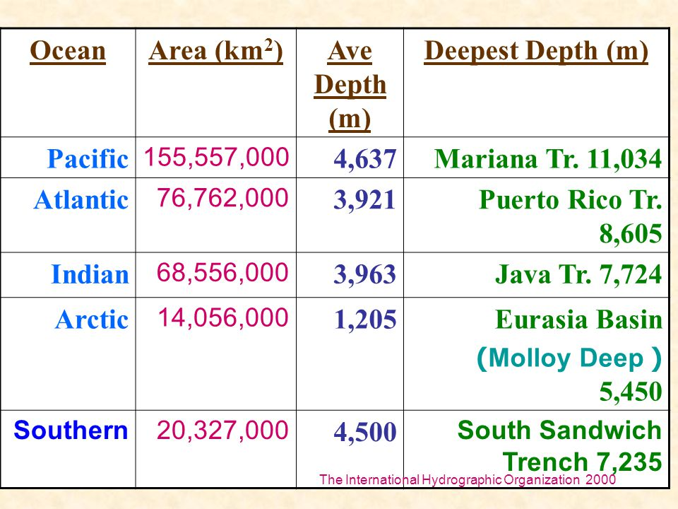 Ocean Area (km2) Ave Depth (m) Deepest Depth (m)