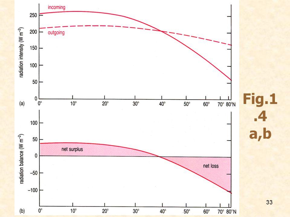 Fig.1.4 a,b