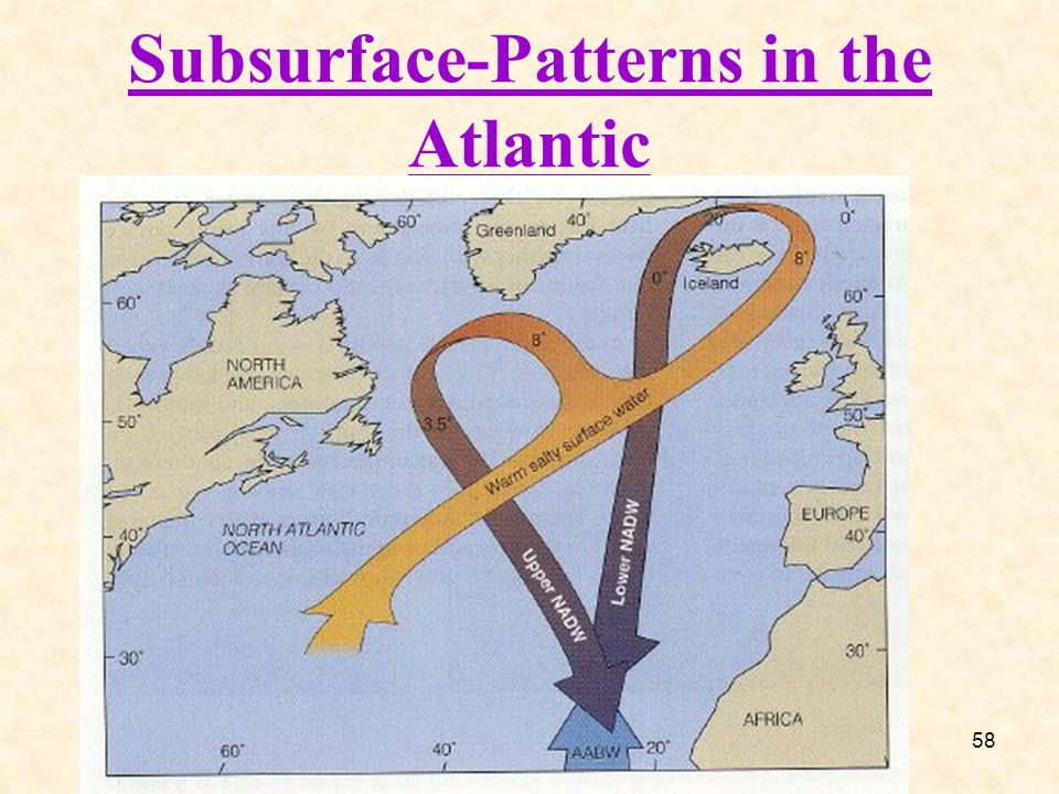 Subsurface-Patterns in the Atlantic